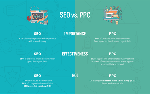 Correlation Between PPC advertising and SEO