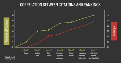 How Citations Affect Rankings Seattle WA
